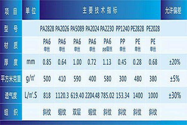 工业滤布的规格及主要技术措施2